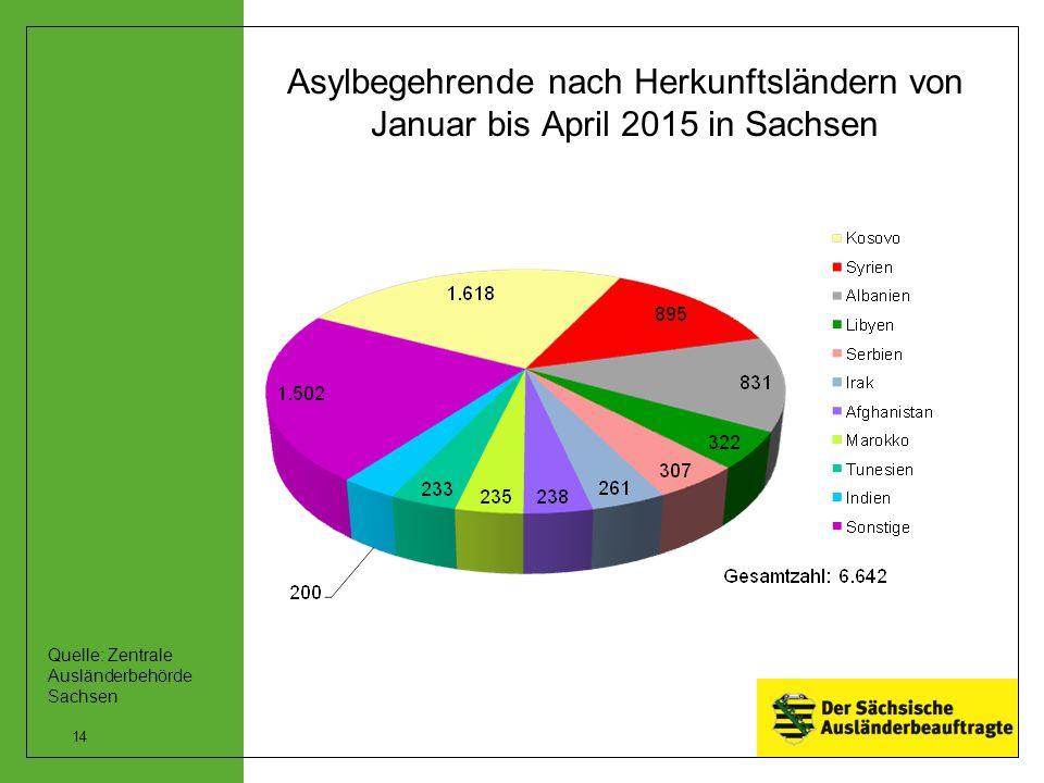 Asylbegehrende nach Herkunftsländern von Januar bis April 2015 in Sachsen