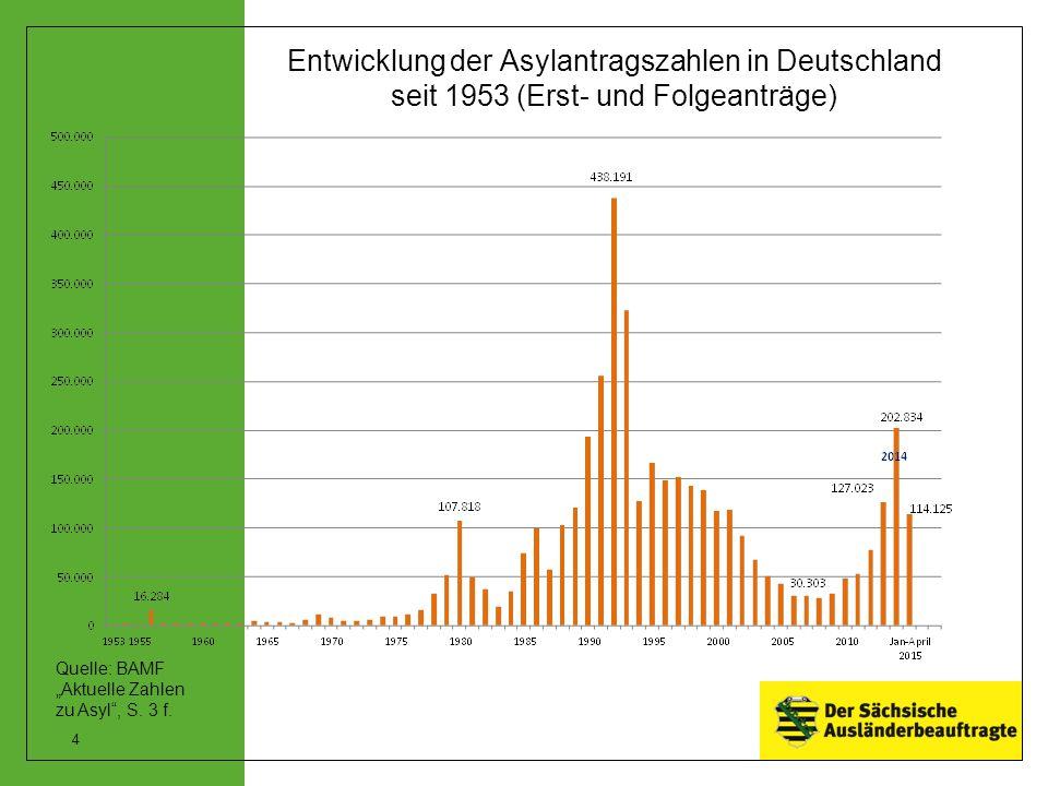 Entwicklung der Asylantragszahlen in Deutschland seit 1953 (Erst- und Folgeanträge)