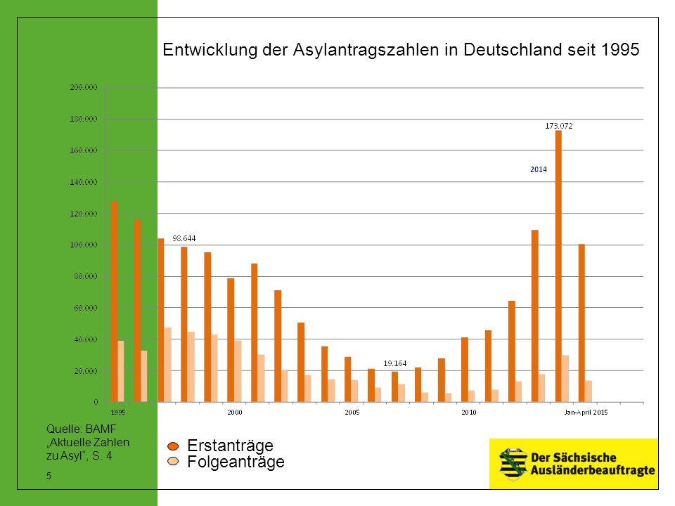 Entwicklung der Asylantragszahlen in Deutschland seit 1995