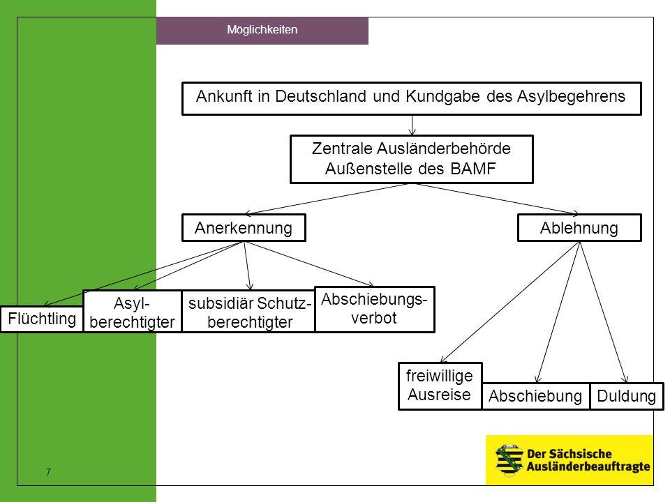 Ankunft in Deutschland und Kundgabe des Asylbegehrens