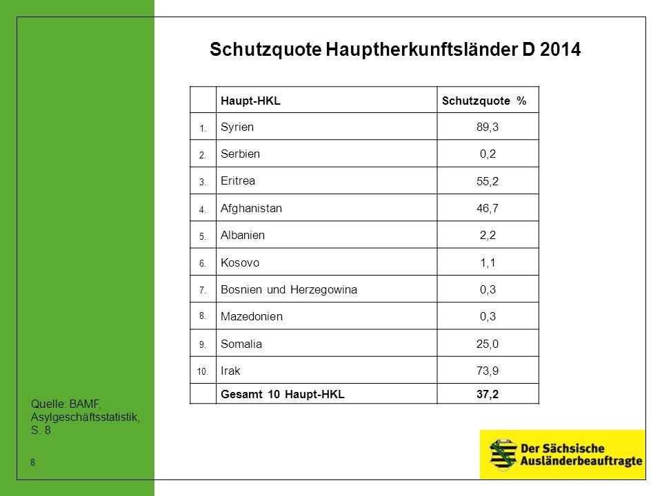 Schutzquote Hauptherkunftsländer D 2014