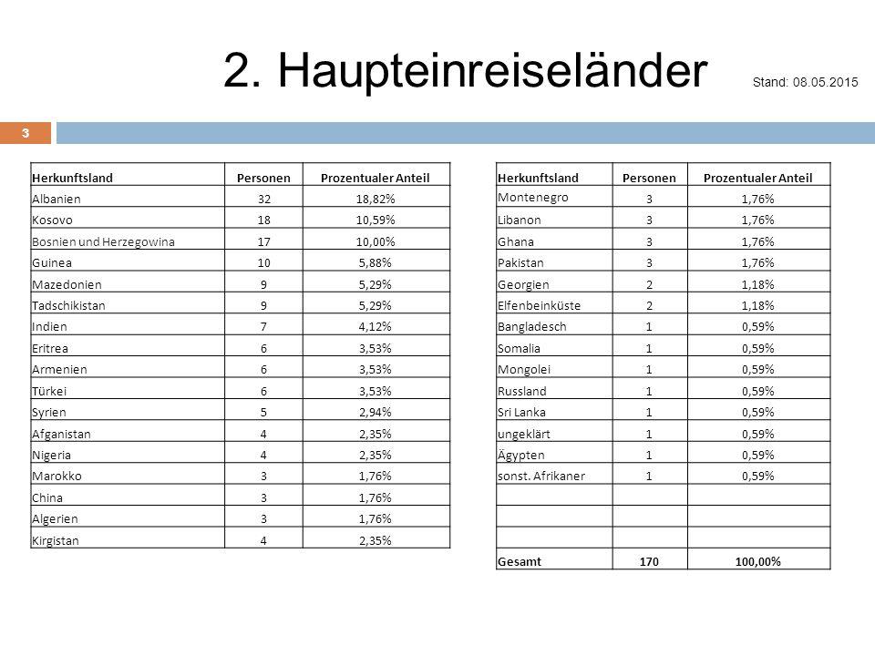 2. Haupteinreiseländer Stand: 08.05.2015