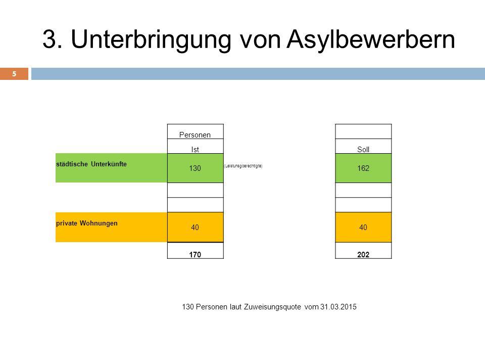 3. Unterbringung von Asylbewerbern