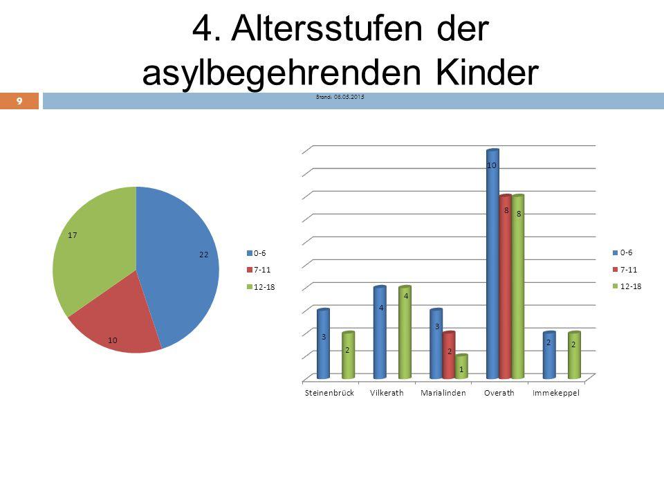4. Altersstufen der asylbegehrenden Kinder Stand: 08.05.2015