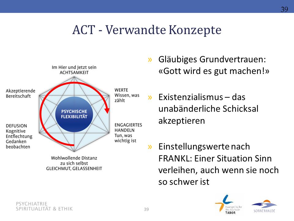 ACT - Verwandte Konzepte