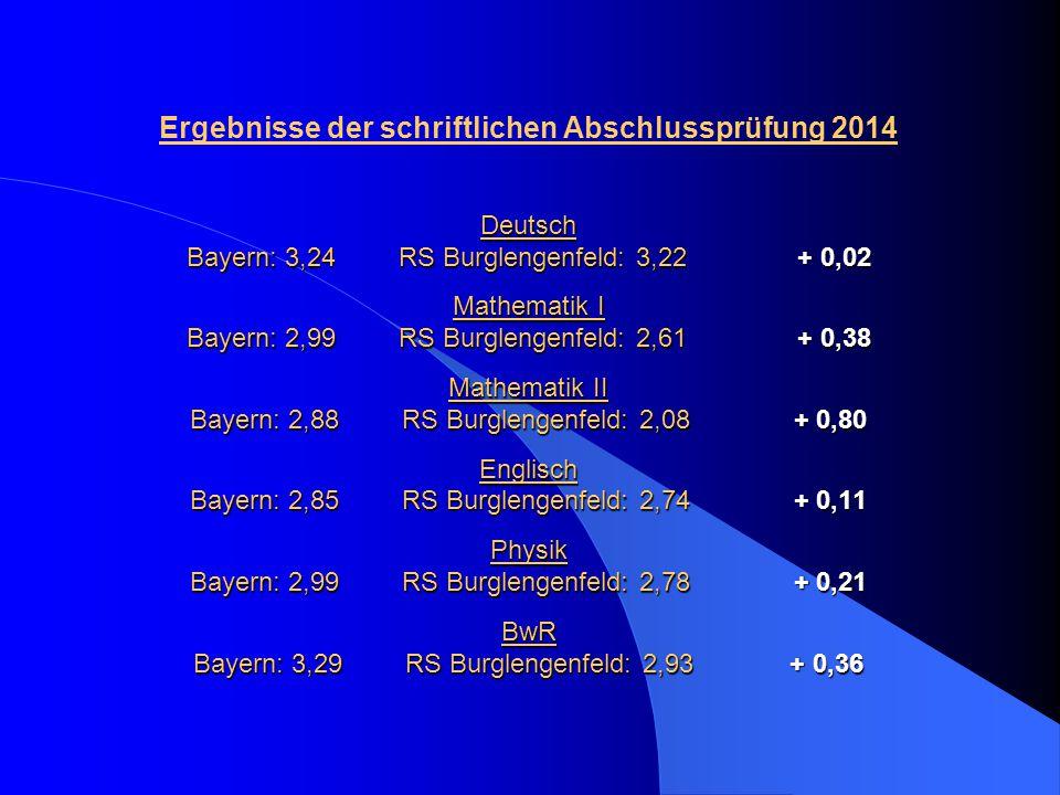 Ergebnisse der schriftlichen Abschlussprüfung 2014 Deutsch Bayern: 3,24 RS Burglengenfeld: 3,22 + 0,02 Mathematik I Bayern: 2,99 RS Burglengenfeld: 2,61 + 0,38 Mathematik II Bayern: 2,88 RS Burglengenfeld: 2,08 + 0,80 Englisch Bayern: 2,85 RS Burglengenfeld: 2,74 + 0,11 Physik Bayern: 2,99 RS Burglengenfeld: 2,78 + 0,21 BwR Bayern: 3,29 RS Burglengenfeld: 2,93 + 0,36