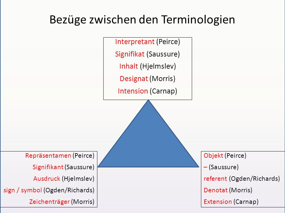 Bezüge zwischen den Terminologien