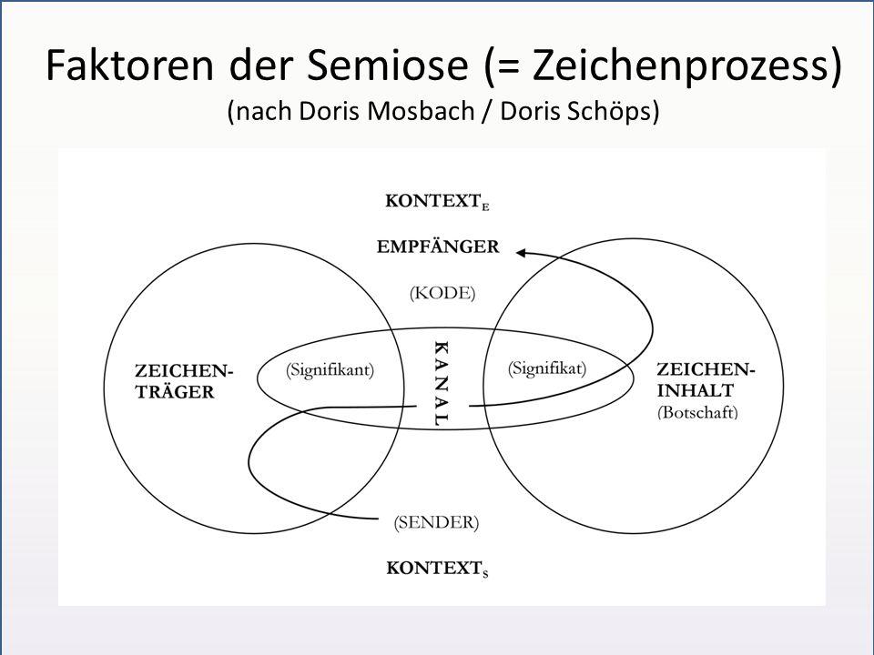 Faktoren der Semiose (= Zeichenprozess) (nach Doris Mosbach / Doris Schöps)