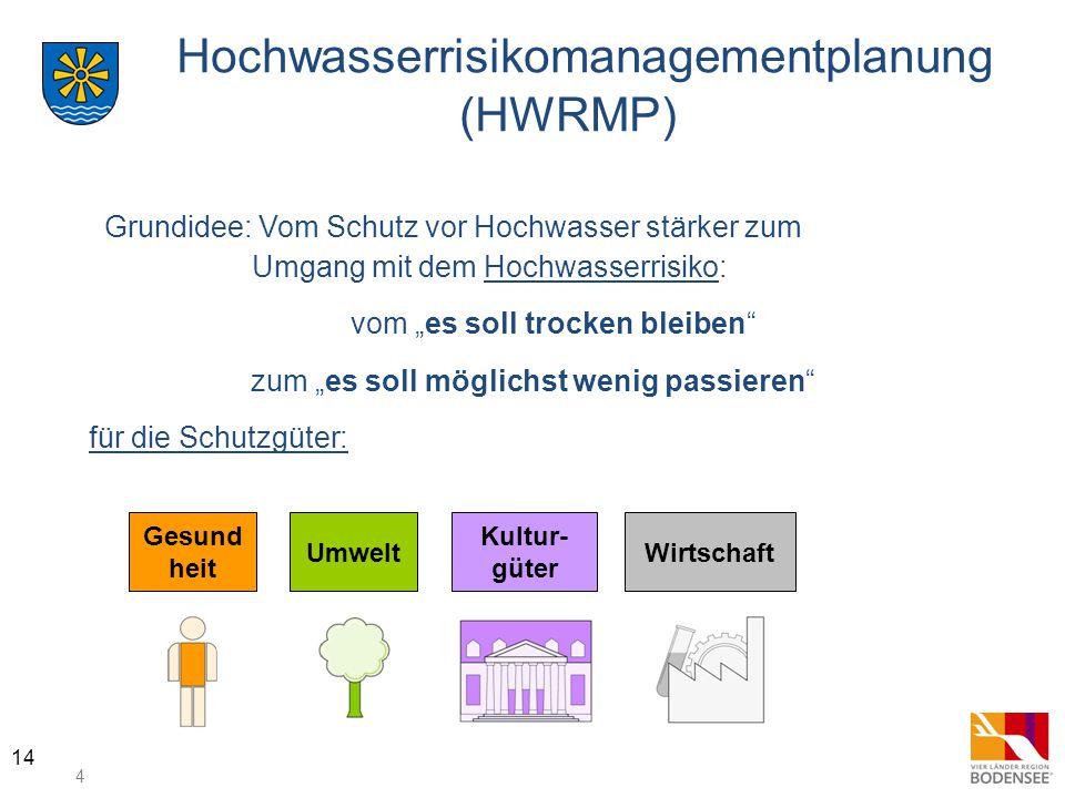 Hochwasserrisikomanagementplanung (HWRMP)