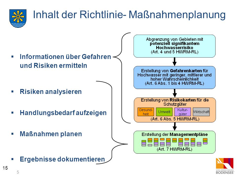Inhalt der Richtlinie- Maßnahmenplanung