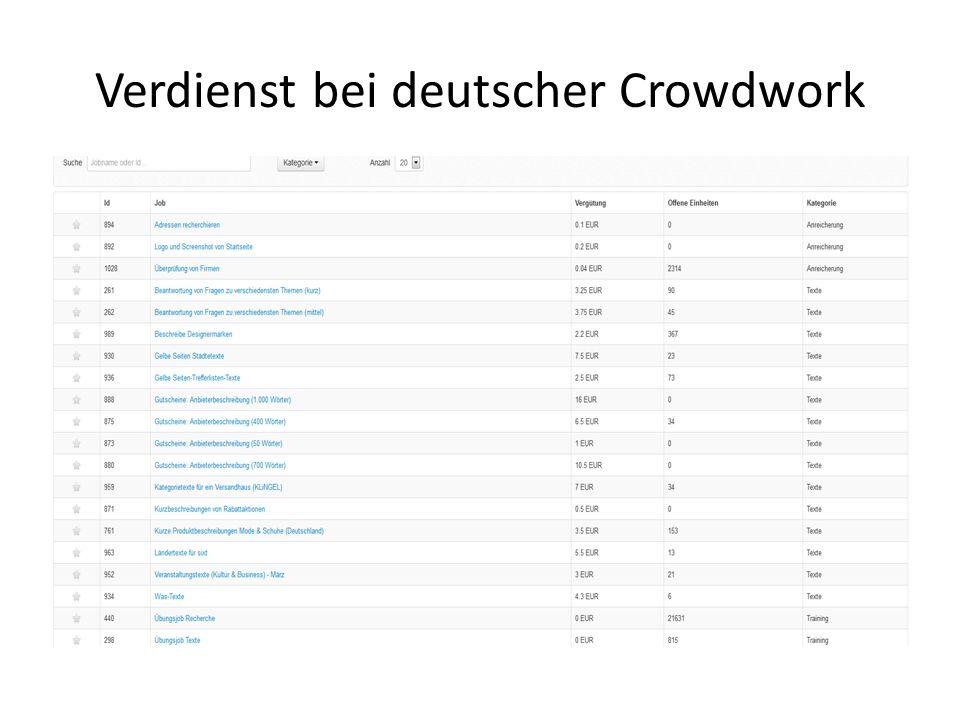 Verdienst bei deutscher Crowdwork