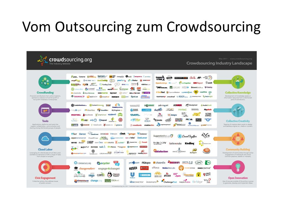Vom Outsourcing zum Crowdsourcing