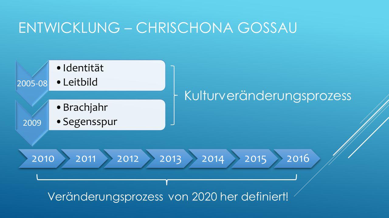 Entwicklung – Chrischona Gossau