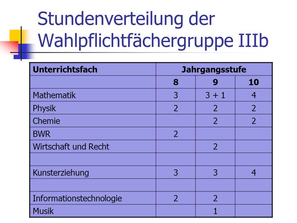 Stundenverteilung der Wahlpflichtfächergruppe IIIb