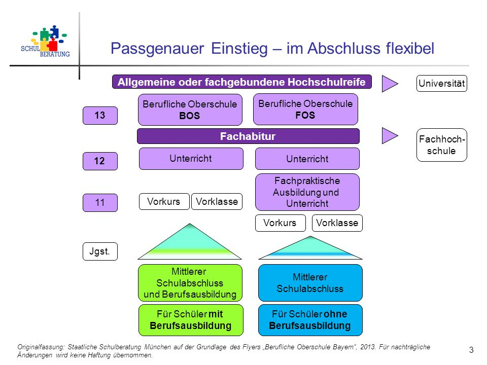 Passgenauer Einstieg – im Abschluss flexibel