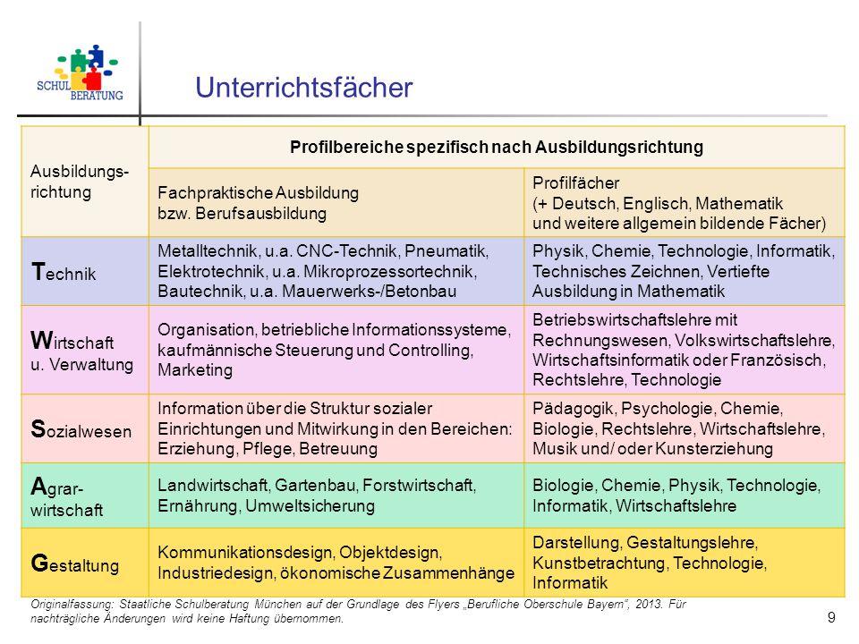 Profilbereiche spezifisch nach Ausbildungsrichtung