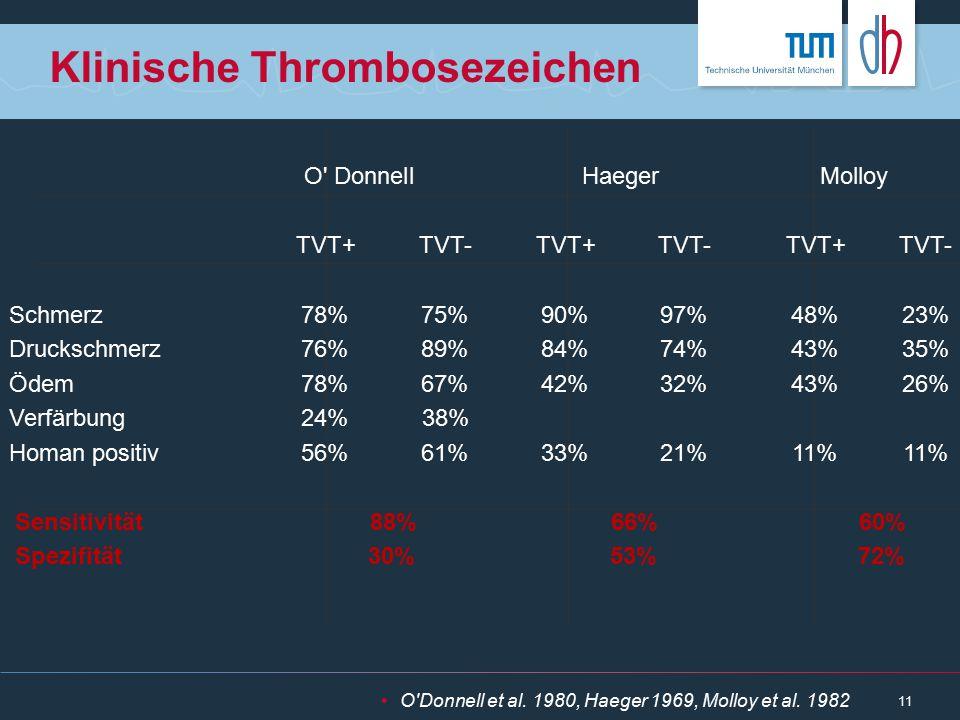 Klinische Thrombosezeichen