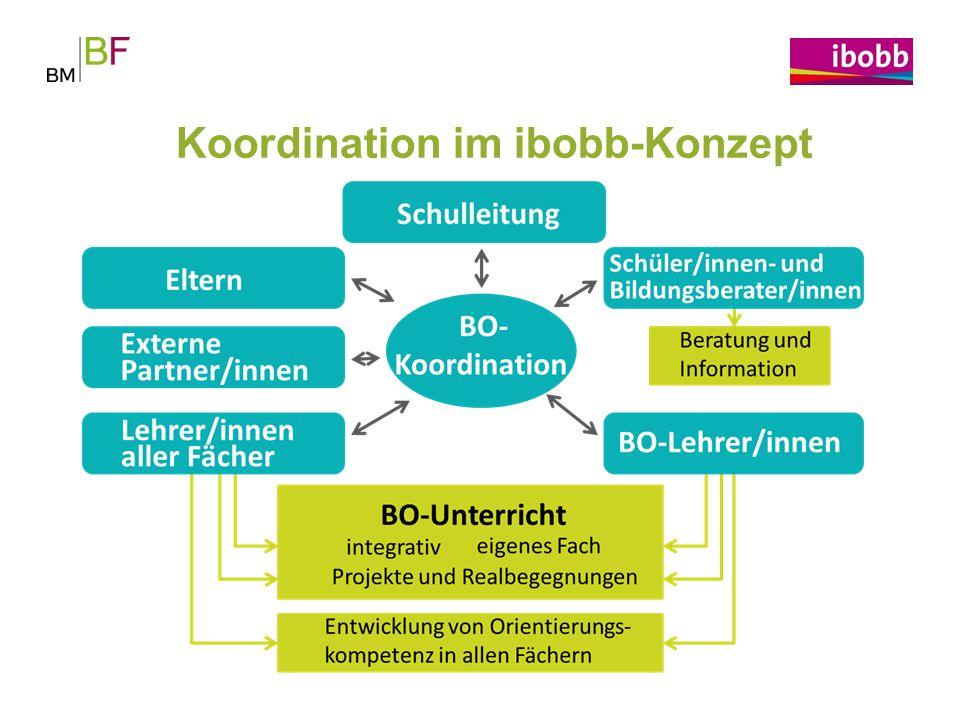 Koordination im ibobb-Konzept