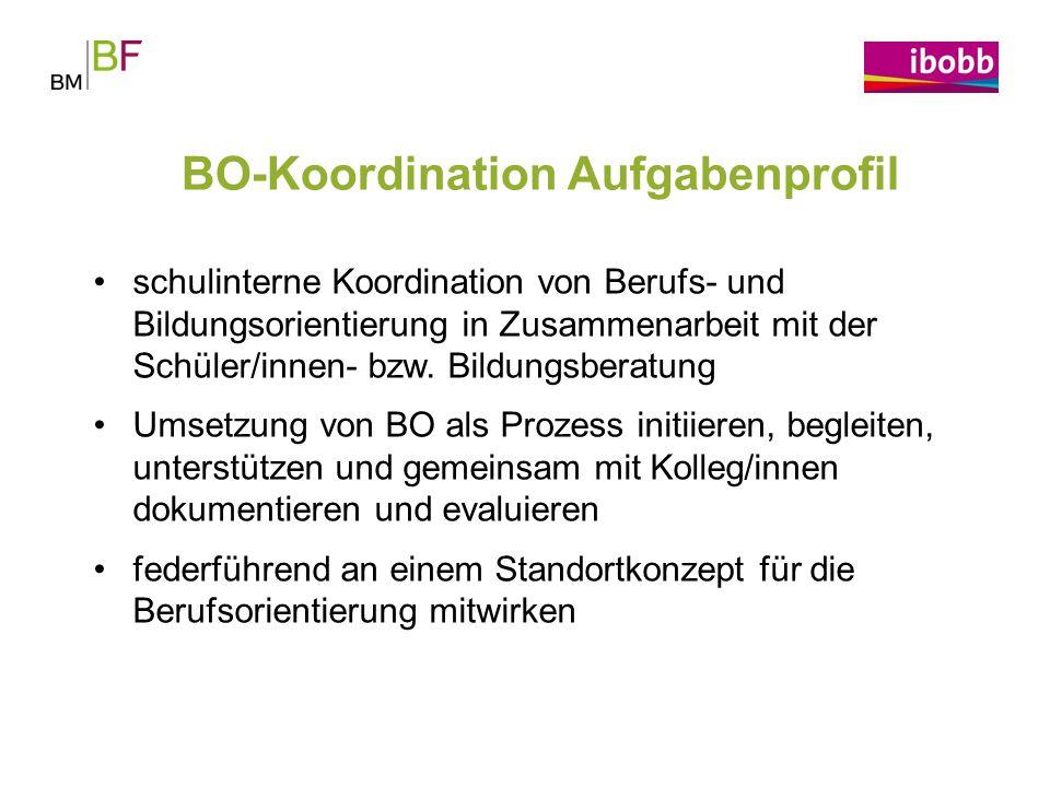 BO-Koordination Aufgabenprofil