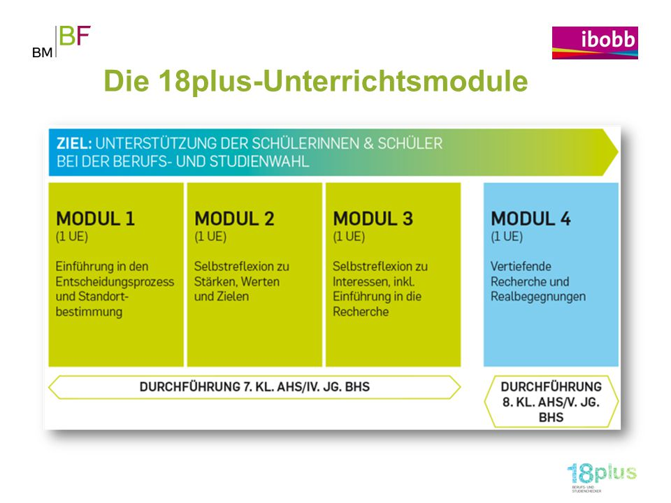 Die 18plus-Unterrichtsmodule