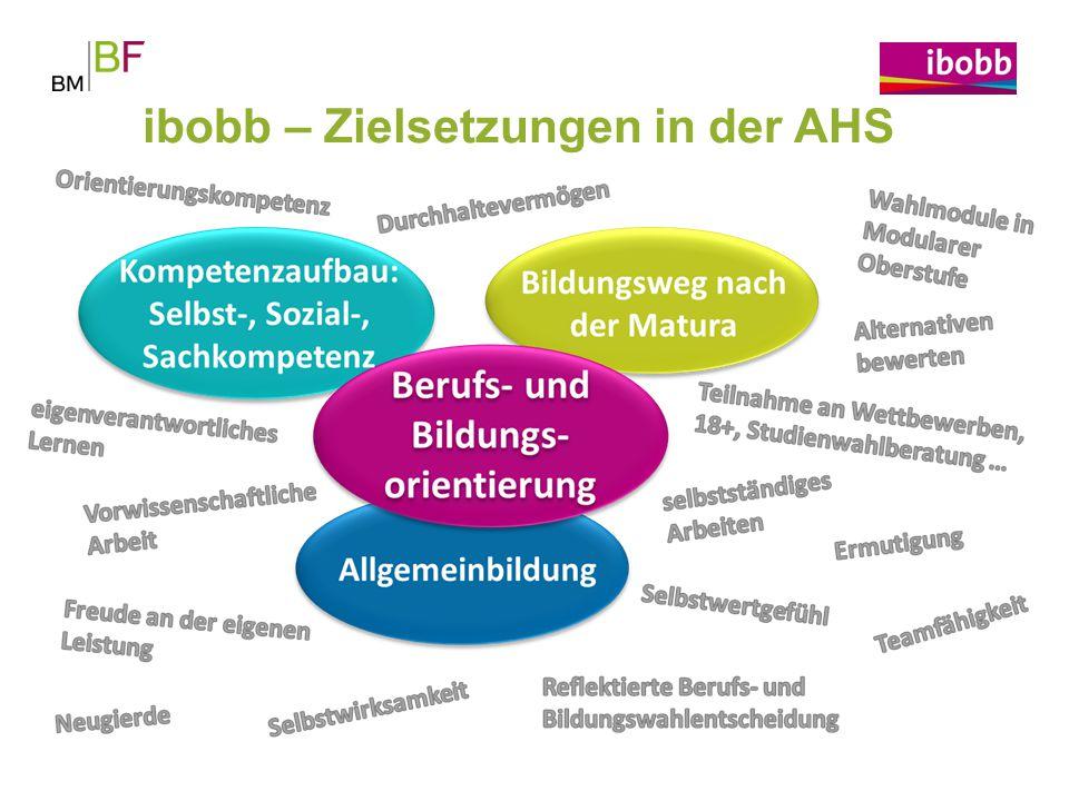 ibobb – Zielsetzungen in der AHS