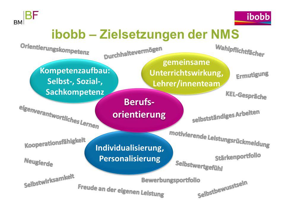 ibobb – Zielsetzungen der NMS