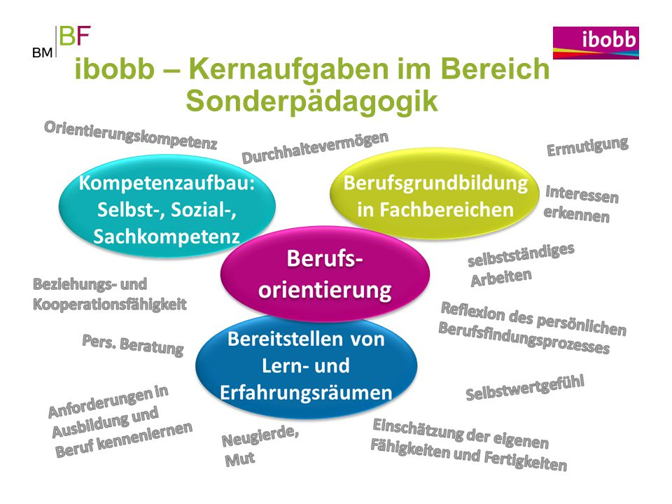 ibobb – Kernaufgaben im Bereich Sonderpädagogik