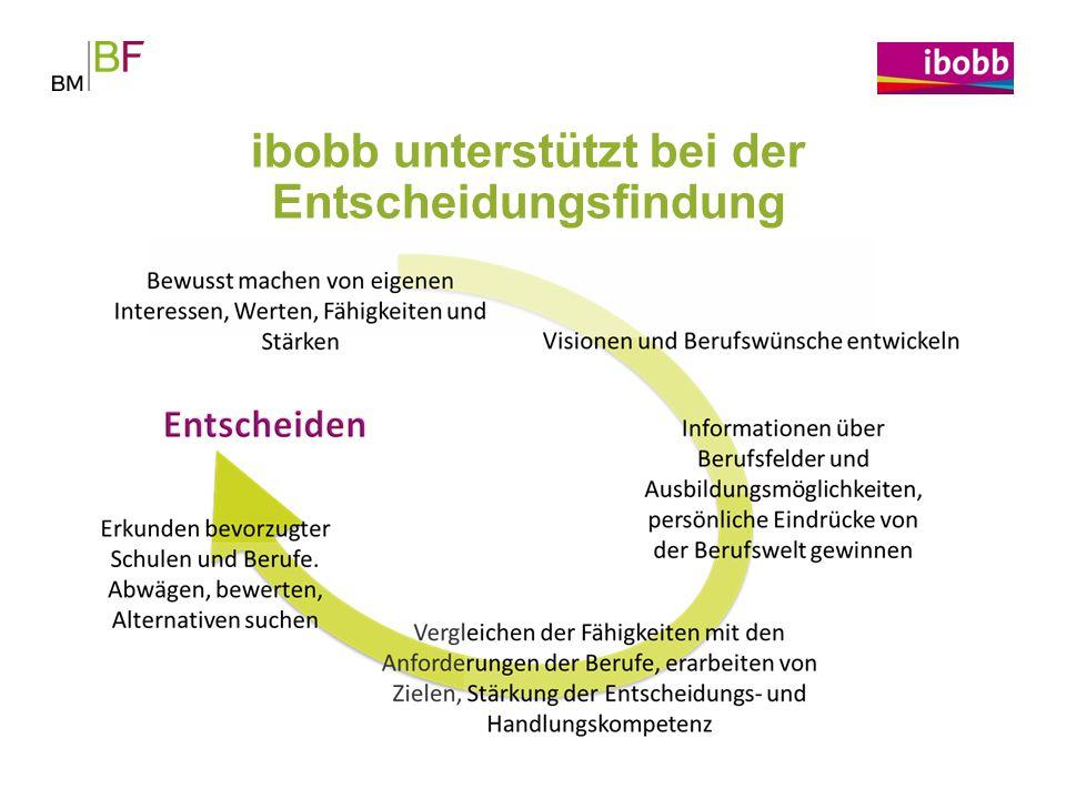 ibobb unterstützt bei der Entscheidungsfindung