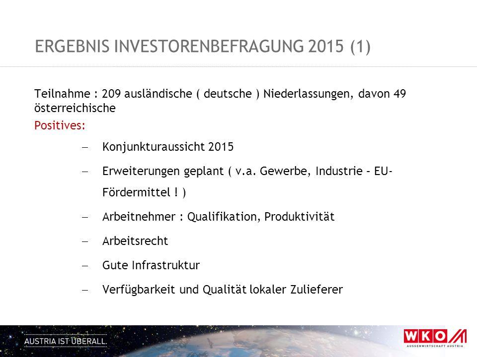 Ergebnis Investorenbefragung 2015 (1)