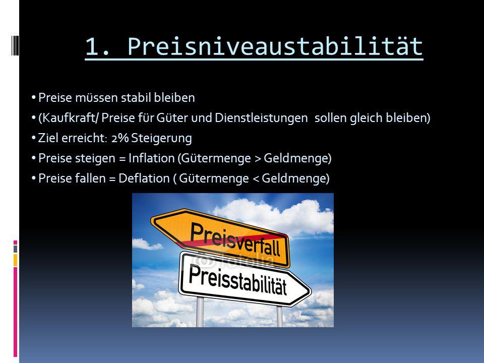 1. Preisniveaustabilität