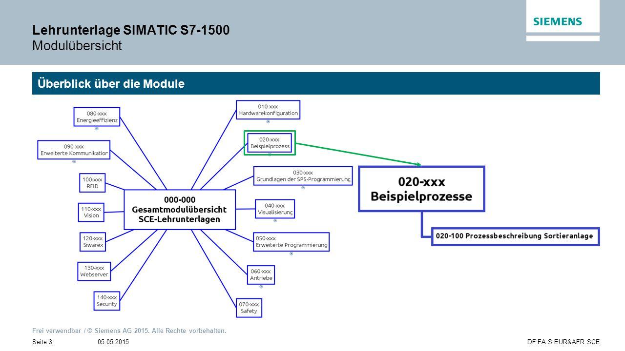 Lehrunterlage SIMATIC S7-1500 Modulübersicht