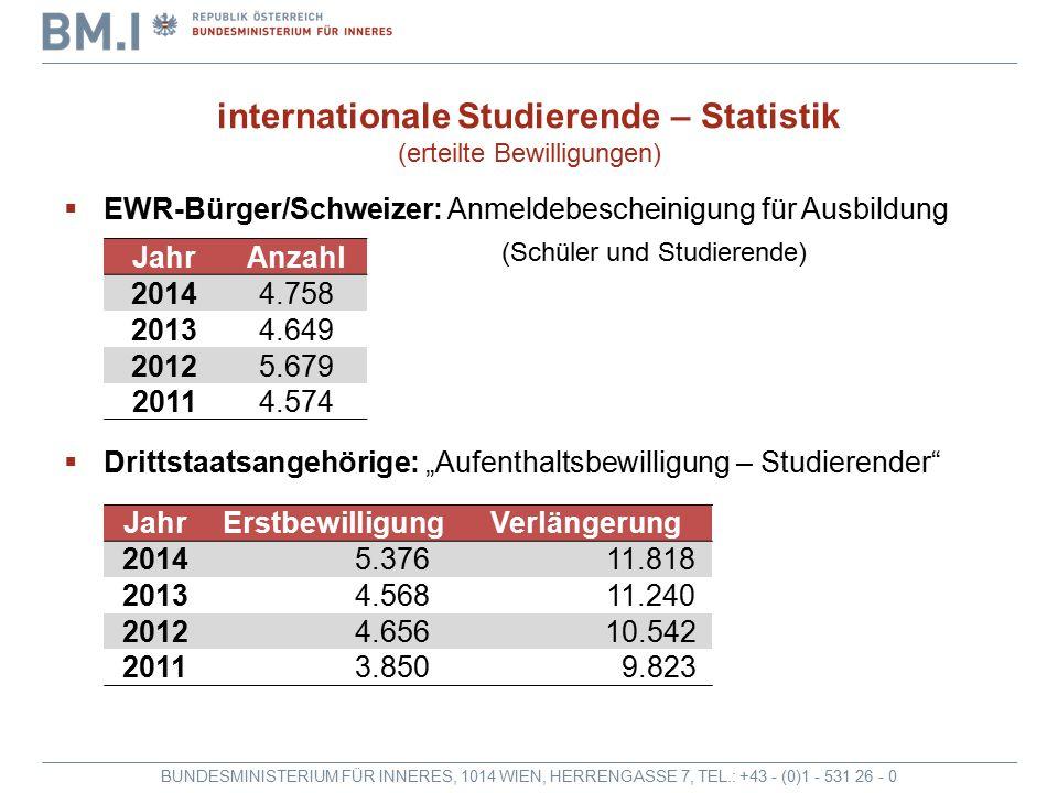 internationale Studierende – Statistik (erteilte Bewilligungen)