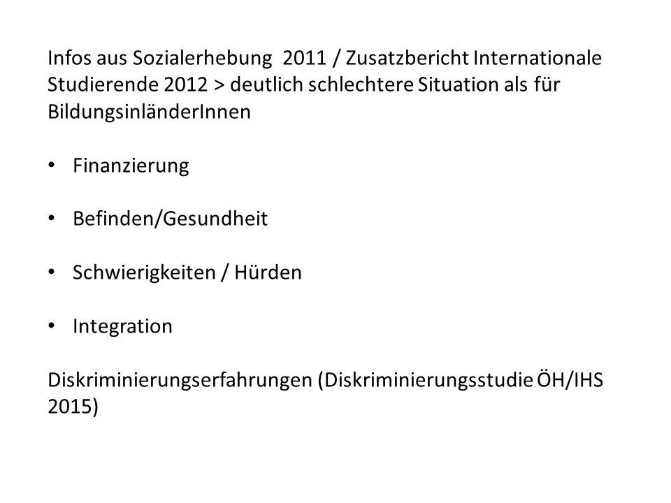 Infos aus Sozialerhebung 2011 / Zusatzbericht Internationale Studierende 2012 > deutlich schlechtere Situation als für BildungsinländerInnen