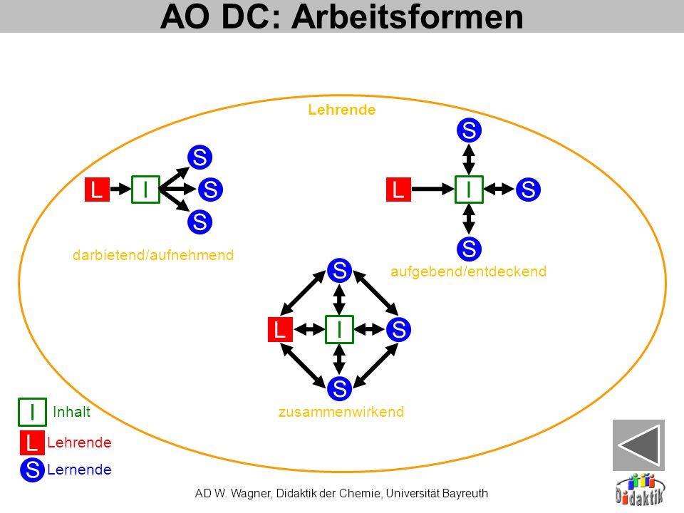 AO DC: Arbeitsformen S L I S L I S L I S L I Lehrende