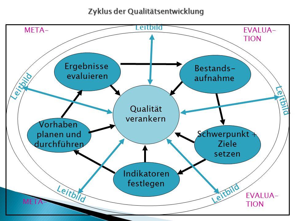 Zyklus der Qualitätsentwicklung