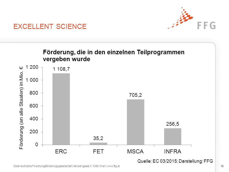 Excellent Science Quelle: EC 03/2015; Darstellung: FFG