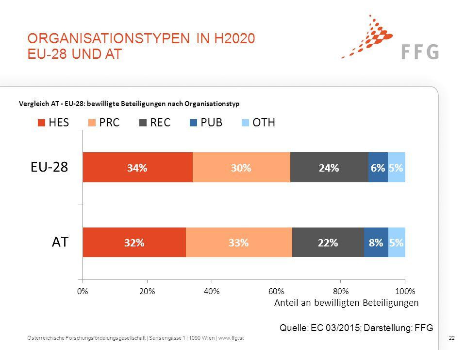 ÖSTERREICHISCHE BETEILIGUNGEN NACH ORGANISATIONSTYPT H2020 und FP7