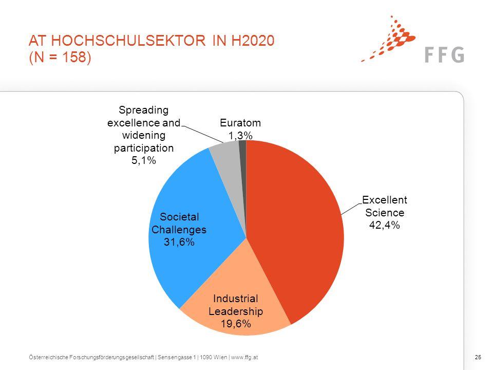 HOCHSCHULSEKTOR IN DEN EU-28
