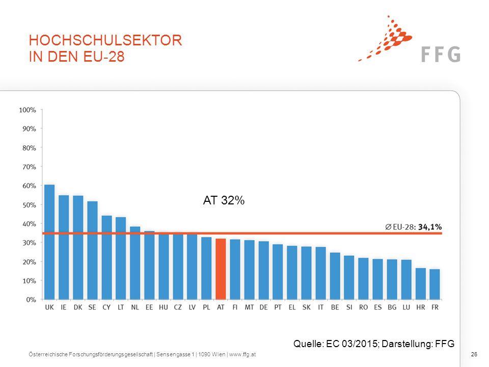 AT-Unternehmenssektor in H2020 (n = 162)