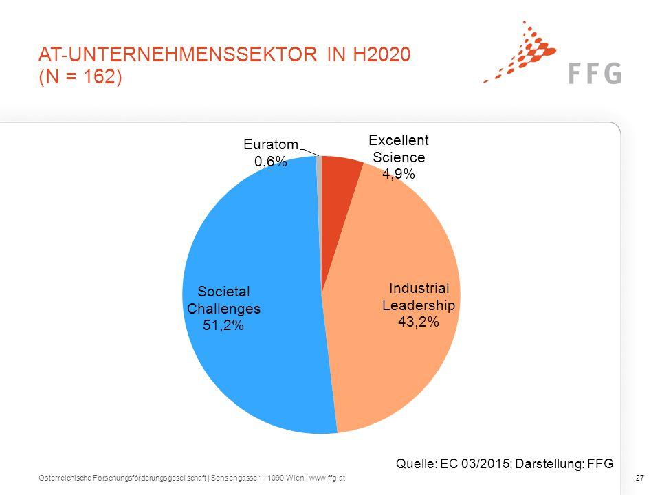 UNTERNEHMENSSEKTOR IN DEN EU-28