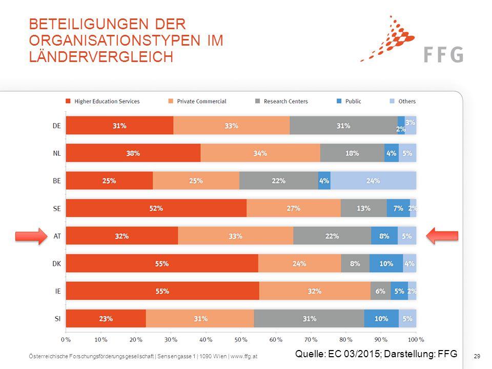 KMU - INDIKATIONEN 16% der österr. bewilligten Beteiligungen (17% lt. Vertragsdaten) 15% Erfolgsrate.
