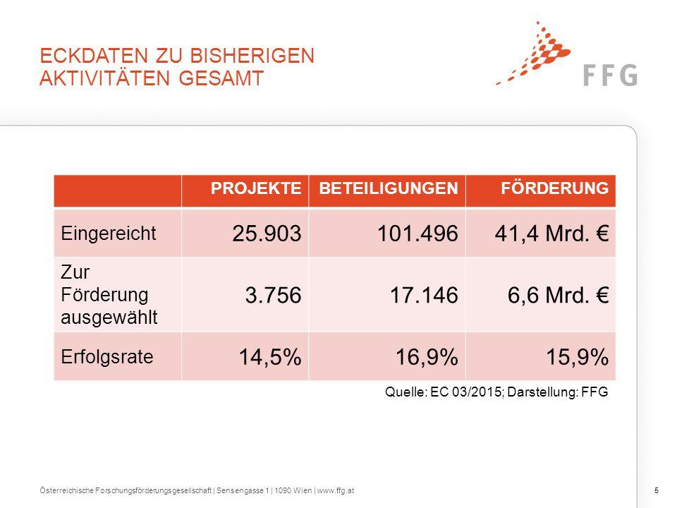 Eckdaten zur Österreichischen Performance