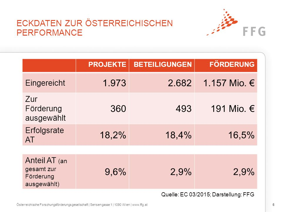 Erfolgsratenvergleich für Beteiligungen in FP7 und H2020