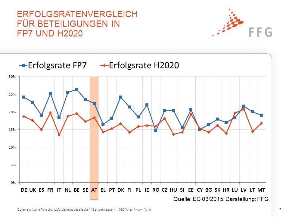 H2020: Anteile der EU-28 Quelle: EC 03/2015; Darstellung: FFG