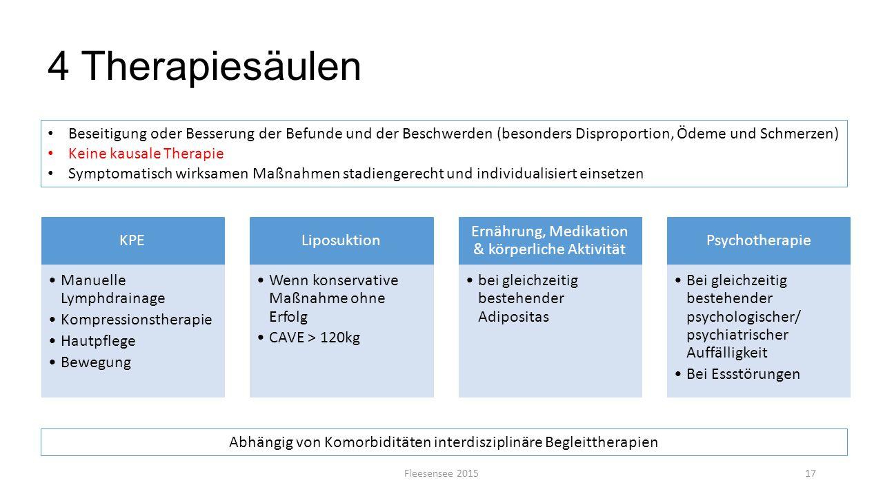 4 Therapiesäulen Beseitigung oder Besserung der Befunde und der Beschwerden (besonders Disproportion, Ödeme und Schmerzen)