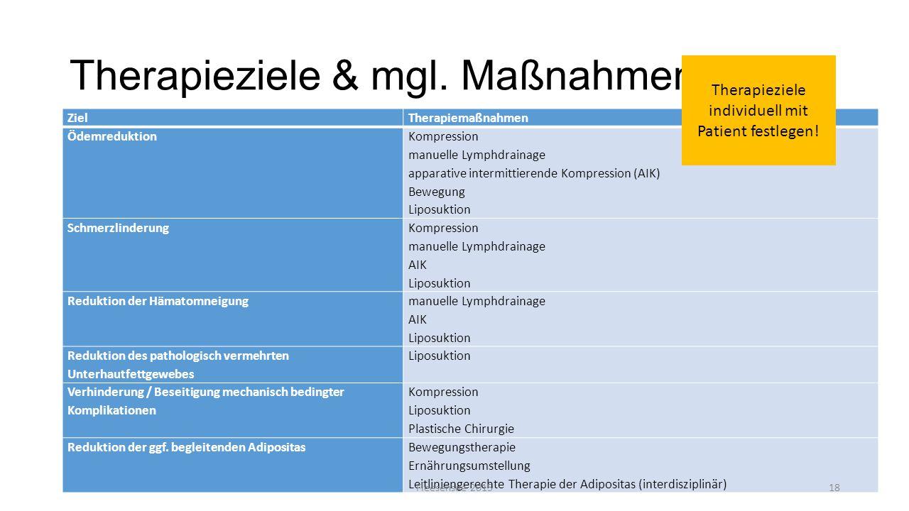 Therapieziele & mgl. Maßnahmen