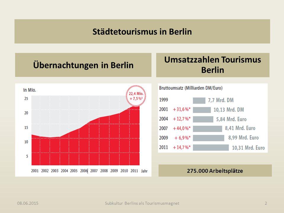 Städtetourismus in Berlin