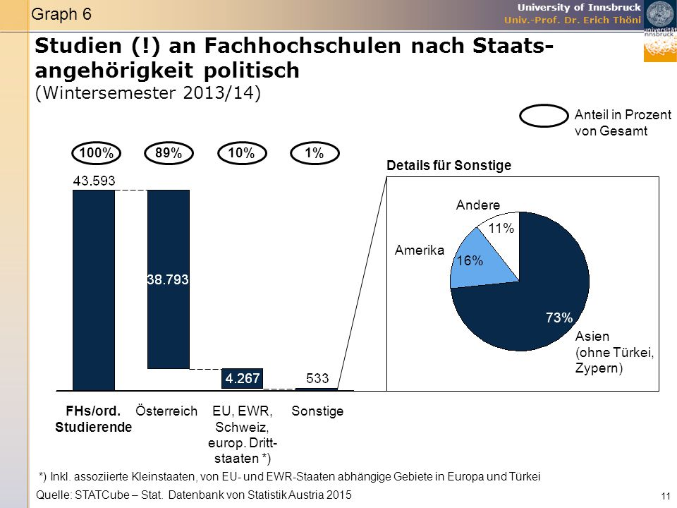 Graph 6 Studien (!) an Fachhochschulen nach Staats-angehörigkeit politisch (Wintersemester 2013/14)
