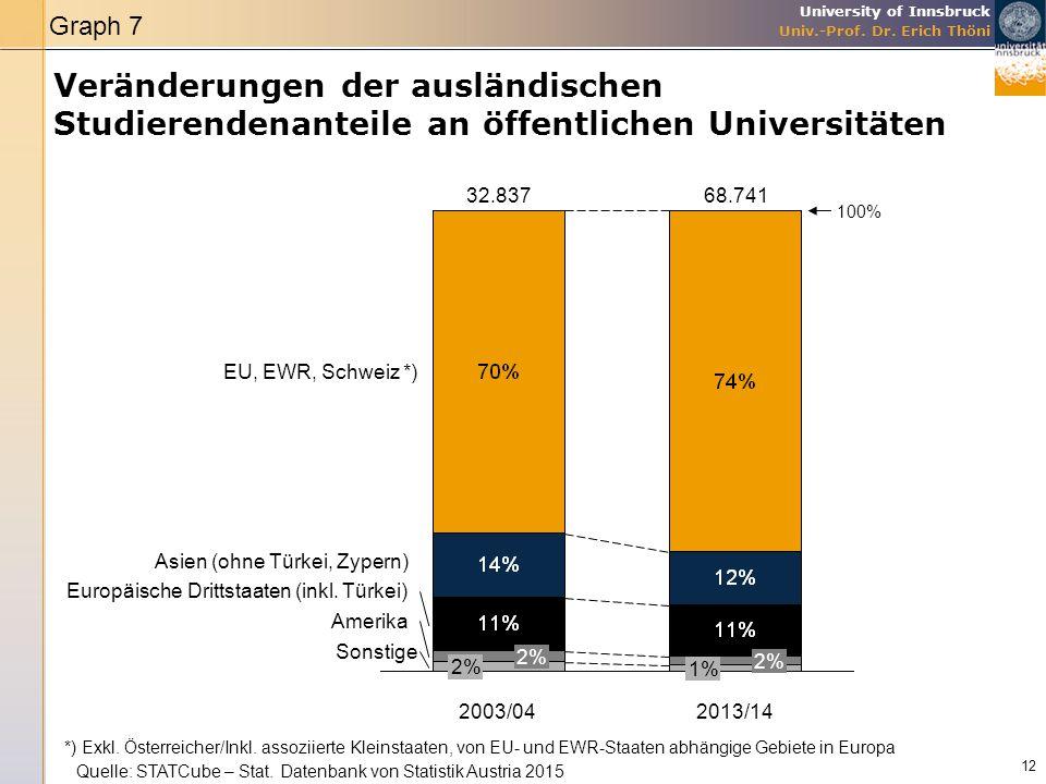 Graph 7 Veränderungen der ausländischen Studierendenanteile an öffentlichen Universitäten. 32.837.