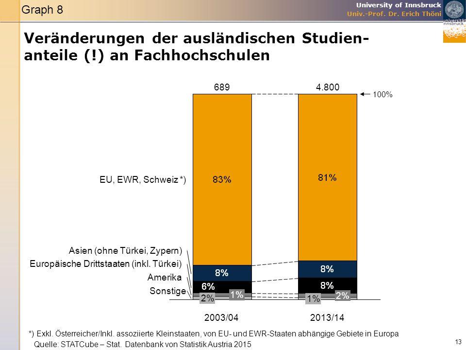 Graph 8 Veränderungen der ausländischen Studien- anteile (!) an Fachhochschulen. 689. 4.800. 100%